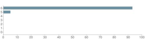 Chart?cht=bhs&chs=500x140&chbh=10&chco=6f92a3&chxt=x,y&chd=t:93,5,0,0,0,0,0&chm=t+93%,333333,0,0,10|t+5%,333333,0,1,10|t+0%,333333,0,2,10|t+0%,333333,0,3,10|t+0%,333333,0,4,10|t+0%,333333,0,5,10|t+0%,333333,0,6,10&chxl=1:|other|indian|hawaiian|asian|hispanic|black|white